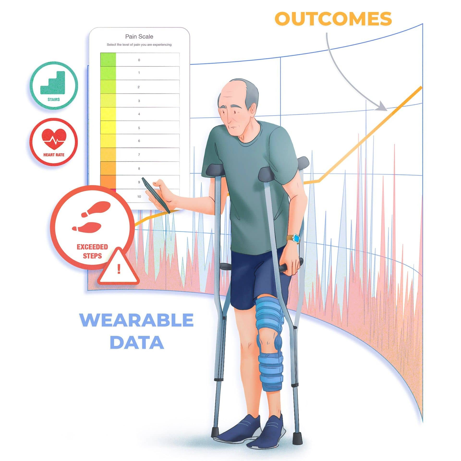 Wearables data paired with outcomes